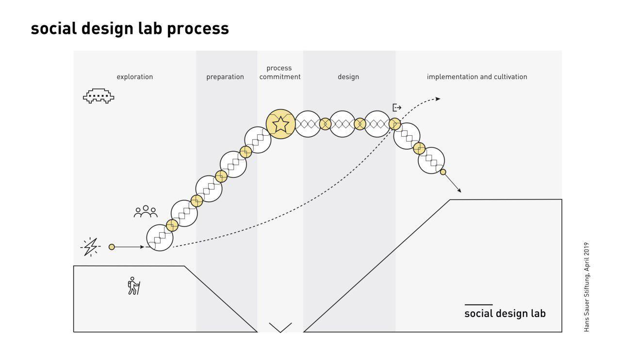 Social Design Lab Process